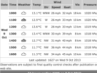 wind speeds Liverpool Link