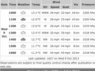 wind speeds Liverpool Link